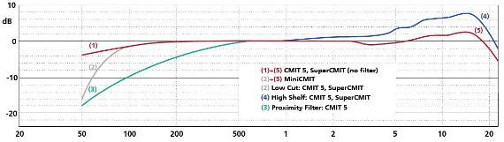 CMIT-series_freq_resp_s_1478268639