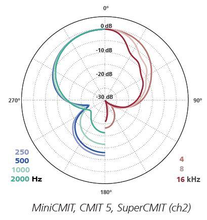 CMIT-series_polar_pattern_1478268385